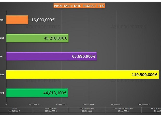 METROU - Teren TIMPURI NOI ADIACENT - Zona M2 - CUT 3.5 | Construibil 70.000 Mp - imaginea 1